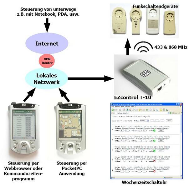EZcontrol T-10 Blockschaltbild
