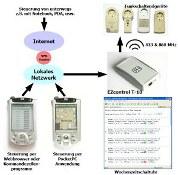 Wie funktioniert ein EZcontrol T-10 ?